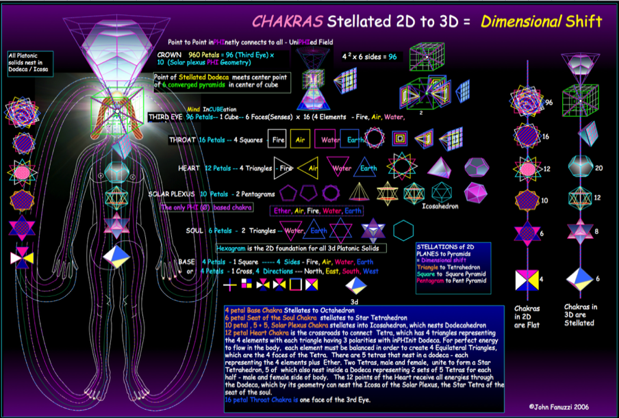 Chakras And Dimensions Kea0